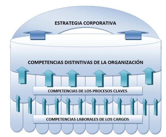 Arquitectura del sistema de competencias de la empresa.