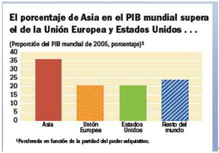 asia en el PIB mundial