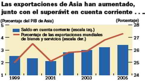 Exportaciones de Asia