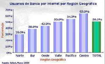 usuarios de la Banca en Línea