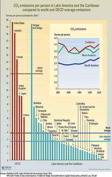 Emisiones de CO2 por persona Latino América y el Caribe comparados con el mundo y la OECD (Emisiones promedio - 2001)