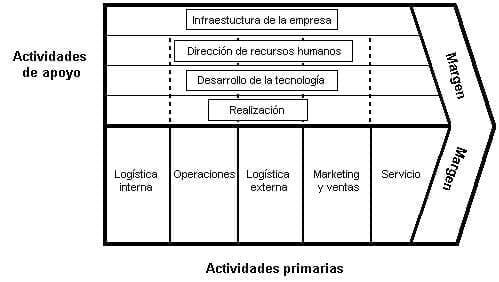 Componentes de la cadena de suministro