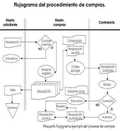 flujograma de procedimiento decompras