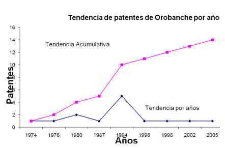 Tendencia de patentes de orobanche por años