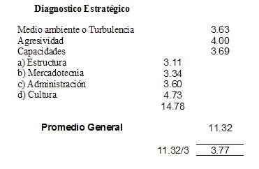 Diagnóstico estratégico a la empresa Torres Madrigal S.A.