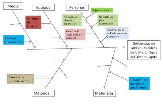 Diagrama Causa /Efecto de las Gestión de Recursos Humanos