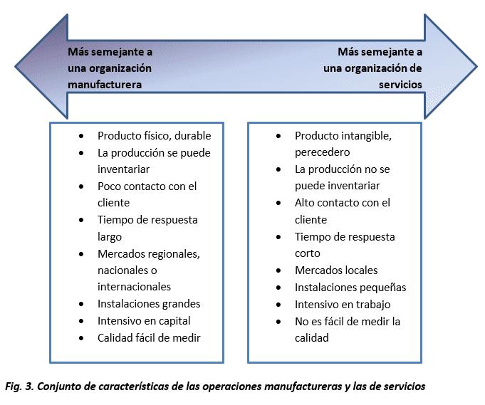 Conjunto de características de las operaciones manufactureras y las de servicios