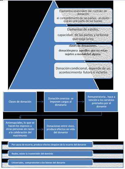 elementos esenciales del contrato de donación