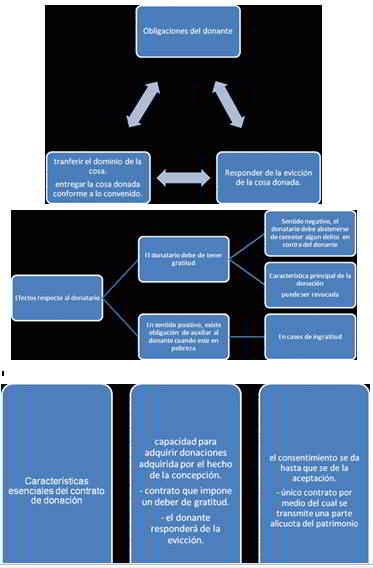 obligaciones del donante y efectos respecto al destinatario