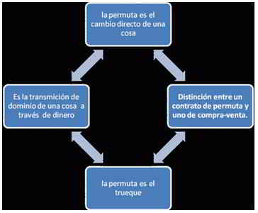 la permuta es el cambio directo de una cosa
