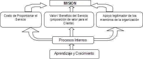 Estructura del cuadro de mando integral genérico para organizaciones no lucrativas
