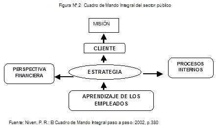 cuadro de mando integral del sector público