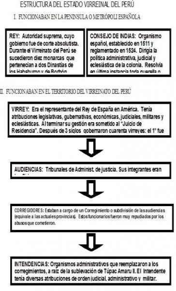 El estado en la época del virreinato peruano