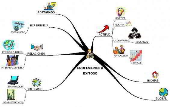 Fuerzas que mueven el entorno empresarial