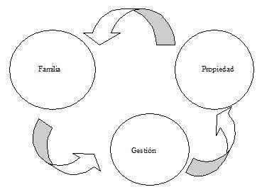 Empresas familiares: gestionar sin conflictos