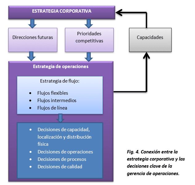 Conexión entre la estrategia corporativa y las decisiones clave de la gerencia de operaciones.