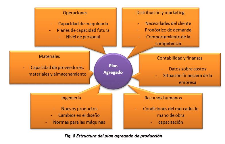 Estructura del plan agregado de producción