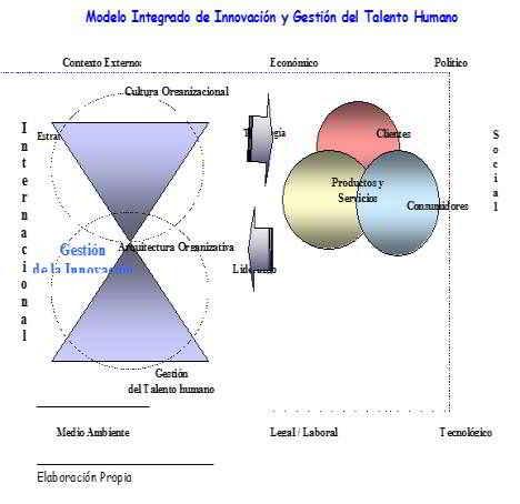 Gestión de la innovación desde la dimensión humana