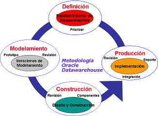 Fases metodología Oracle Datawarehouse