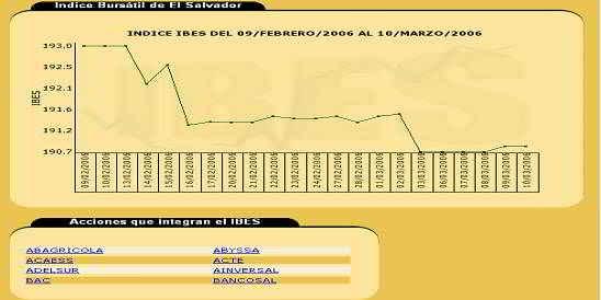 gráfico de variación del IBES