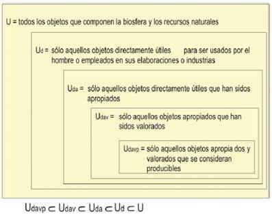 Los objetos útiles y su relación con la idea usual de sistema económico