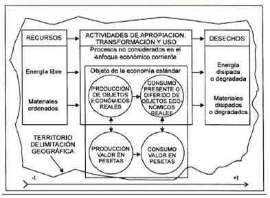 Objeto de estudio del enfoque ecointegrador y su relación con el enfoque económico corriente.