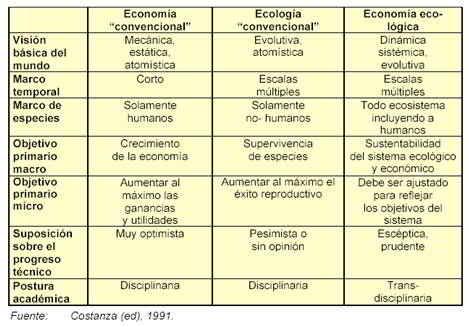 La economía y la ecología convencional versus la economía ecológica