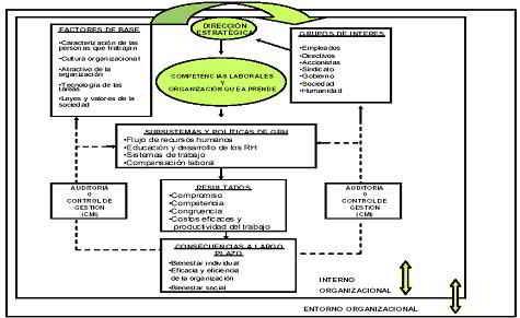 Los nuevos modelos de gestión del principal activo de una empresa