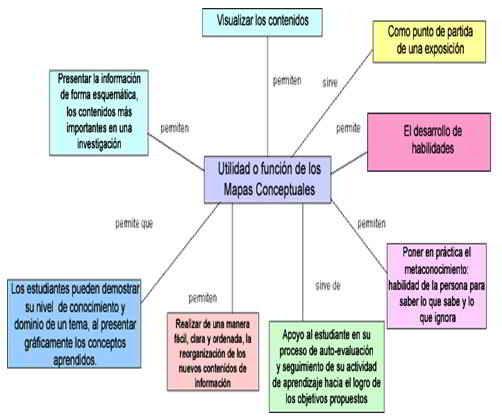 Utilidad y función de los mapas de conceptos