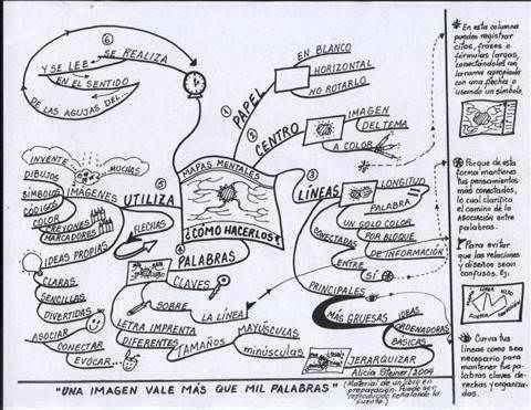 como hacer mapas mentales