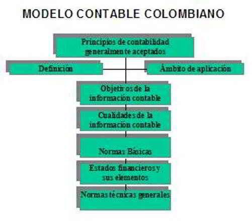 Normatividad Contable Colombiana E Internacional Gestiopolis