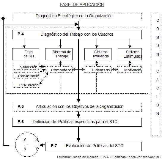 Modelo de gestión para el trabajo con cuadros en Cuba | GestioPolis