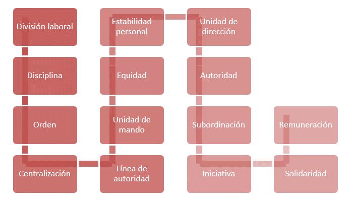 Principios Administrativos de Henri Fayol