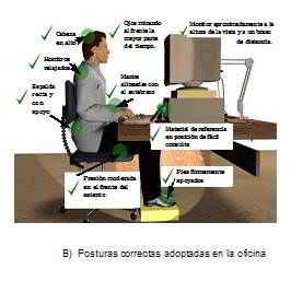 Ergonom a y problemas ergon micos en el trabajo de oficina for Recomendaciones ergonomicas para trabajo en oficina