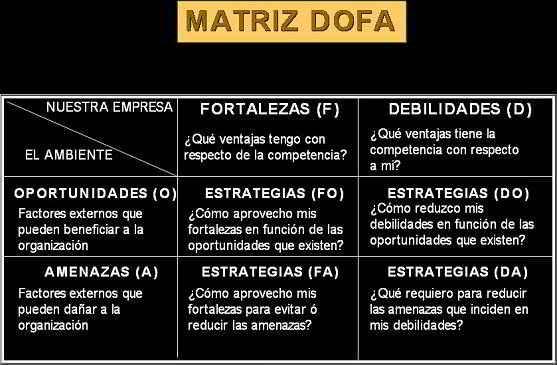 Matriz DOFA - Posiciones estratégicas