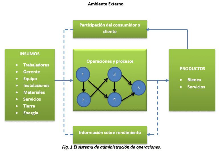 El sistema de administración de operaciones