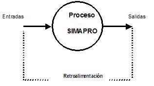 Sistema de medición y avance de la productividad en empresas en Cuba