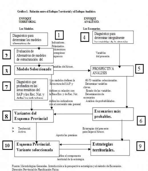 Un estudio prospectivo aplicado al ordenamiento del territorio de la provincia Cienfuegos
