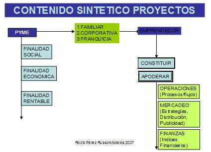 Cómo implementar eficazmente proyectos