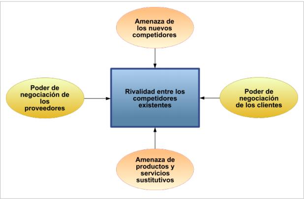 Porter, Michael. 1980. Cinco fuerzas competitivas. Editorial Prentice Hall. México. DF.