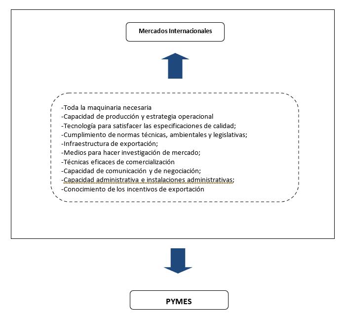 Problemas para exportar de las Pymes