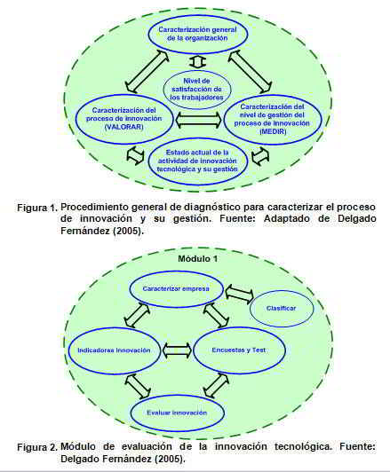 Estado actual de las actividades de gestión de la tecnología y la innovación en la industria sidero-mecánica de la provincia Villa Clara