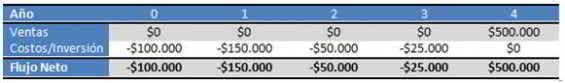indicadores-financieros-para-la-evaluacion-de-proyectos-de-inversion