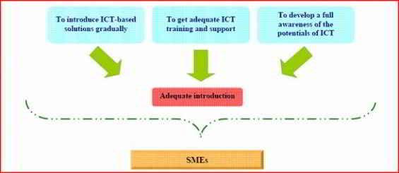 Implementación de TI