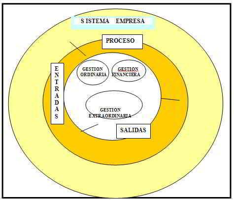 La Empresa y sus universos de gestión