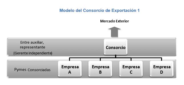 Modelo del Consorcio de Exportación