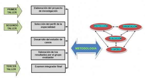 esquema de la metodología propuesta