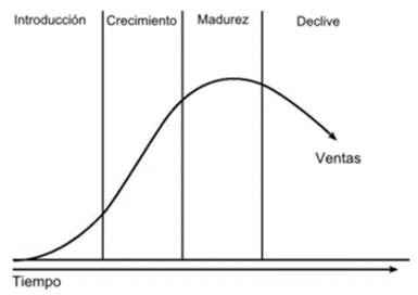Ciclo de vida de los productos.