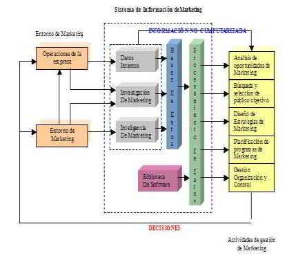 Subsistema de datos internos.
