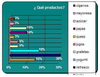 Consumo de productos